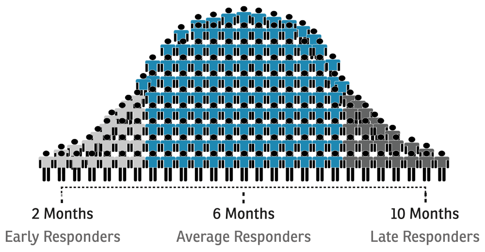 results timeline. The majority are average responders, but some are early and late responders